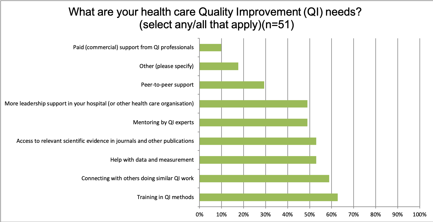 What are South Africa's health care Quality Improvement needs